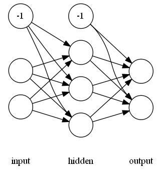 Example neural network connection structure.