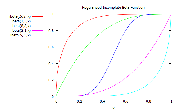 a chart showing the incomplete beta function for different values of a and b