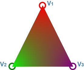 blending triangle based on inverse vertex distance